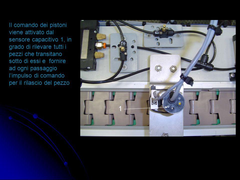 Il comando dei pistoni viene attivato dal sensore capacitivo 1, in grado di rilevare tutti i pezzi che transitano sotto di essi e fornire ad ogni passaggio l'impulso di comando per il rilascio del pezzo