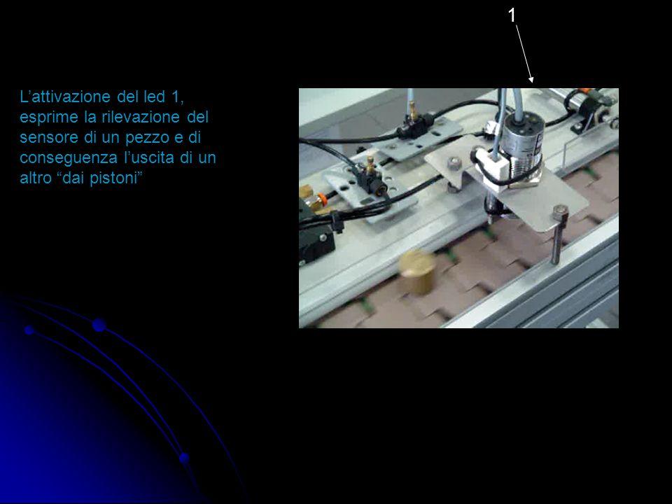 1 L'attivazione del led 1, esprime la rilevazione del sensore di un pezzo e di conseguenza l'uscita di un altro dai pistoni