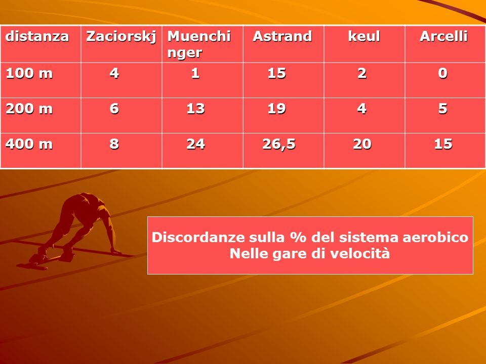 Discordanze sulla % del sistema aerobico