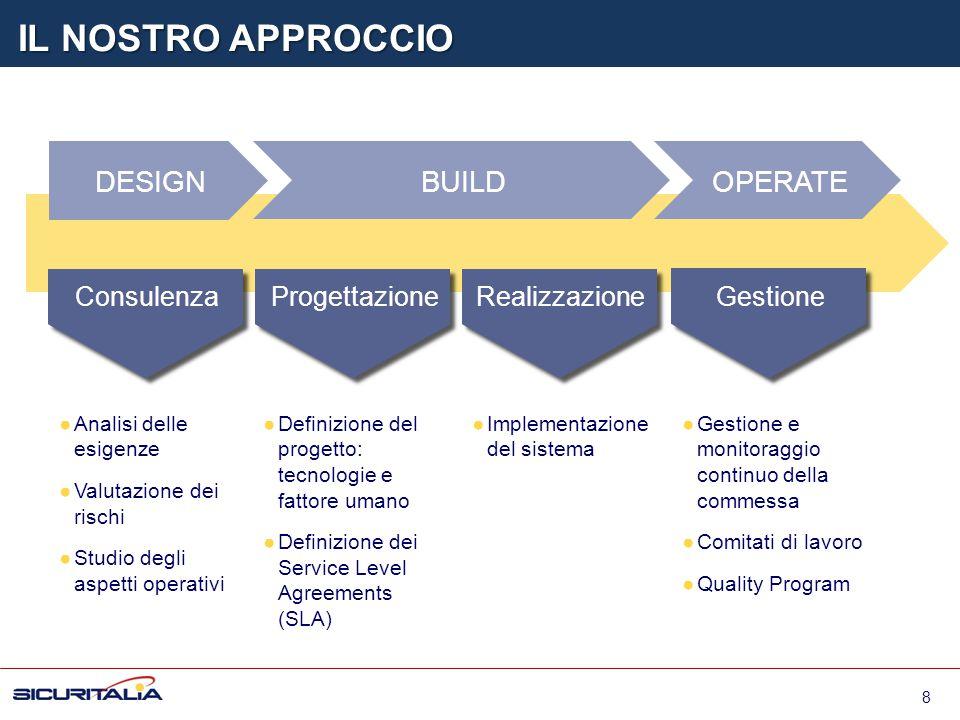IL NOSTRO APPROCCIO DESIGN BUILD OPERATE Consulenza Progettazione