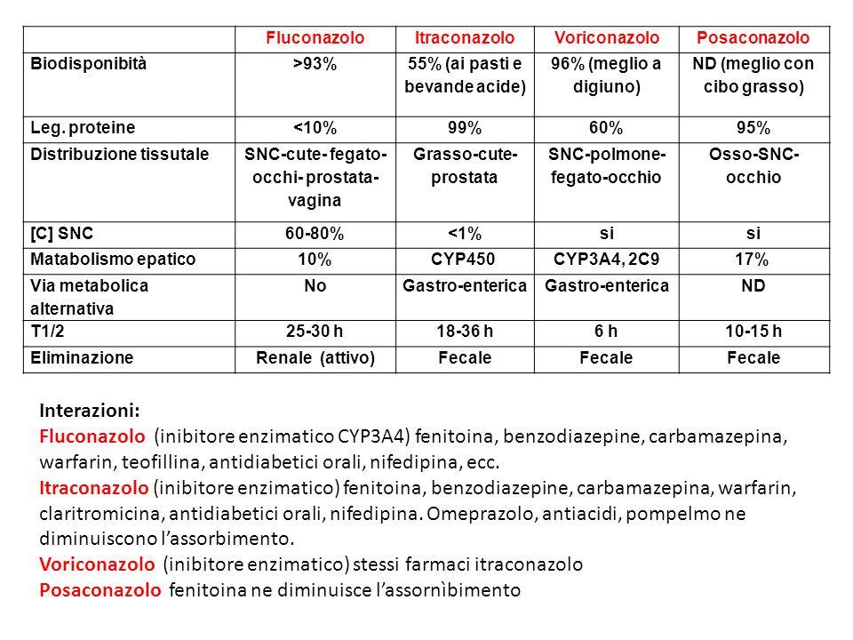 Voriconazolo (inibitore enzimatico) stessi farmaci itraconazolo