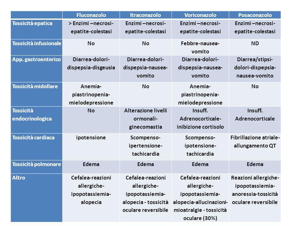> Enzimi –necrosi-epatite-colestasi