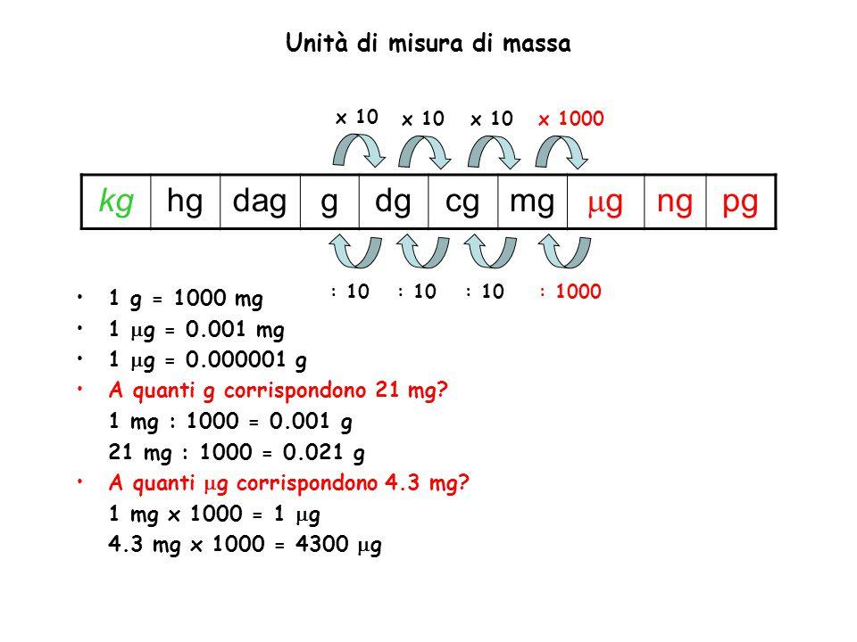 Unità di misura di massa