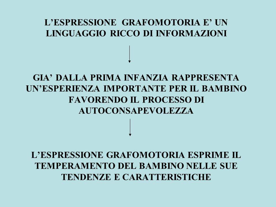 L'ESPRESSIONE GRAFOMOTORIA E' UN LINGUAGGIO RICCO DI INFORMAZIONI GIA' DALLA PRIMA INFANZIA RAPPRESENTA UN'ESPERIENZA IMPORTANTE PER IL BAMBINO FAVORENDO IL PROCESSO DI AUTOCONSAPEVOLEZZA L'ESPRESSIONE GRAFOMOTORIA ESPRIME IL TEMPERAMENTO DEL BAMBINO NELLE SUE TENDENZE E CARATTERISTICHE