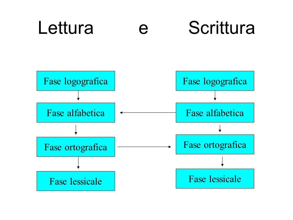 Lettura e Scrittura Fase logografica Fase logografica Fase alfabetica