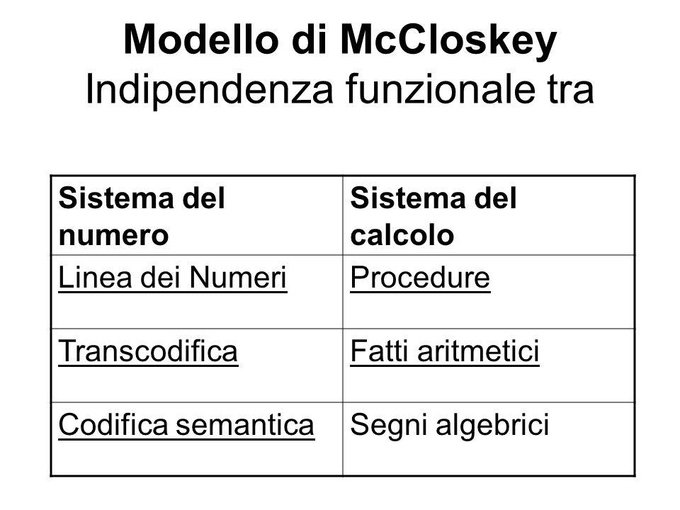 Modello di McCloskey Indipendenza funzionale tra