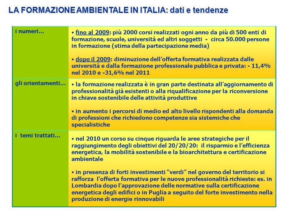 LA FORMAZIONE AMBIENTALE IN ITALIA: dati e tendenze