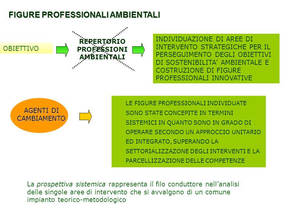 REPERTORIO PROFESSIONI AMBIENTALI