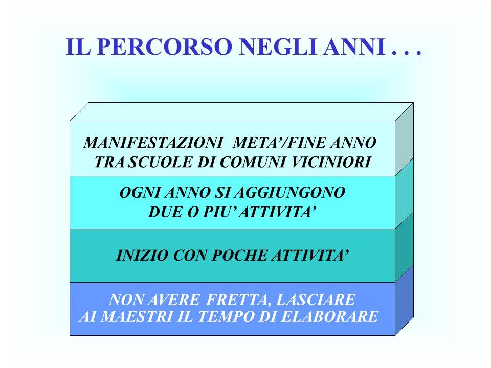 IL PERCORSO NEGLI ANNI . . . MANIFESTAZIONI META'/FINE ANNO