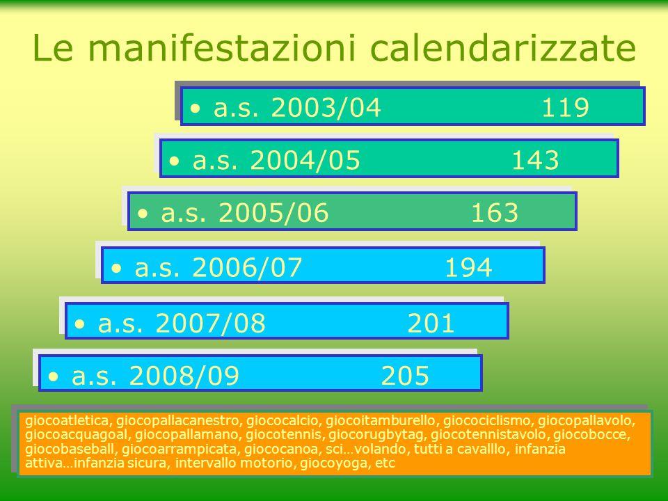 Le manifestazioni calendarizzate