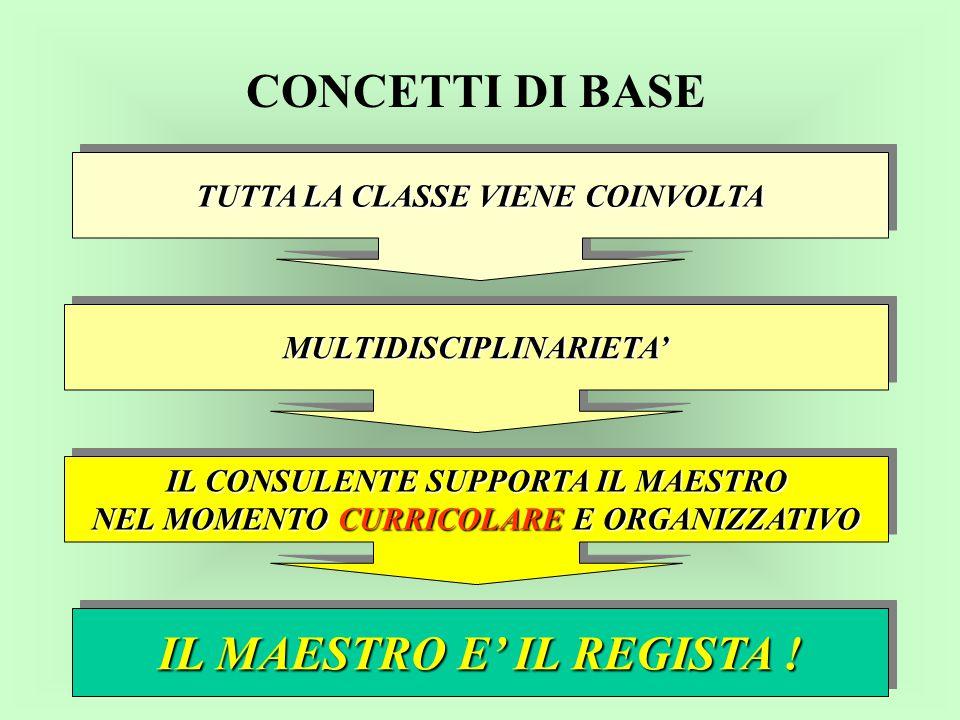 CONCETTI DI BASE IL MAESTRO E' IL REGISTA !