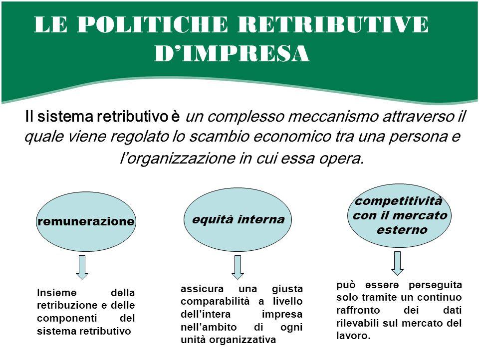LE POLITICHE RETRIBUTIVE D'IMPRESA