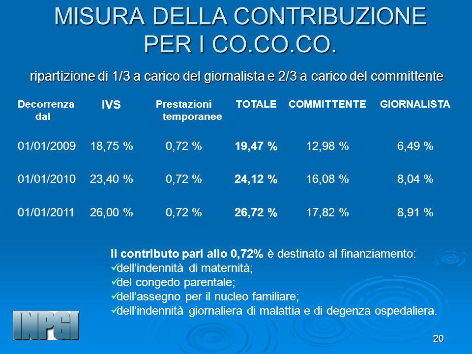 MISURA DELLA CONTRIBUZIONE PER I CO.CO.CO.