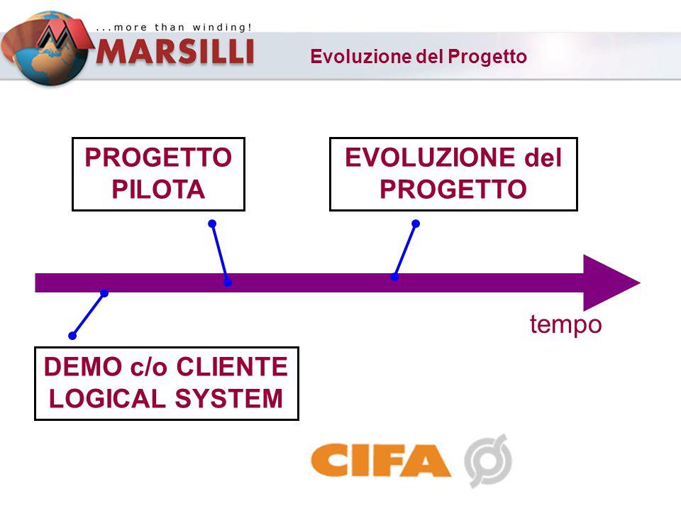 EVOLUZIONE del PROGETTO DEMO c/o CLIENTE LOGICAL SYSTEM