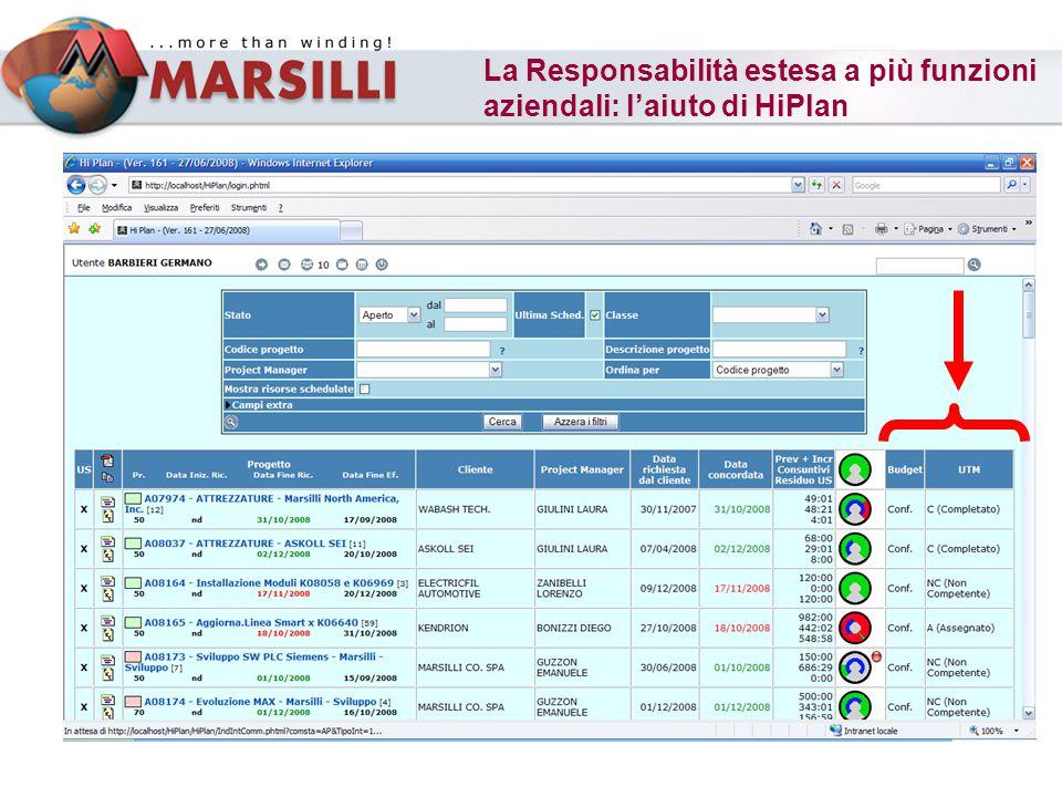 La Responsabilità estesa a più funzioni aziendali: l'aiuto di HiPlan