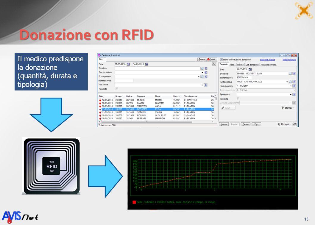 Donazione con RFID Il medico predispone la donazione (quantità, durata e tipologia)