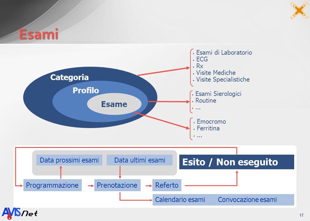 Esami Esito / Non eseguito Categoria Profilo Esame Programmazione