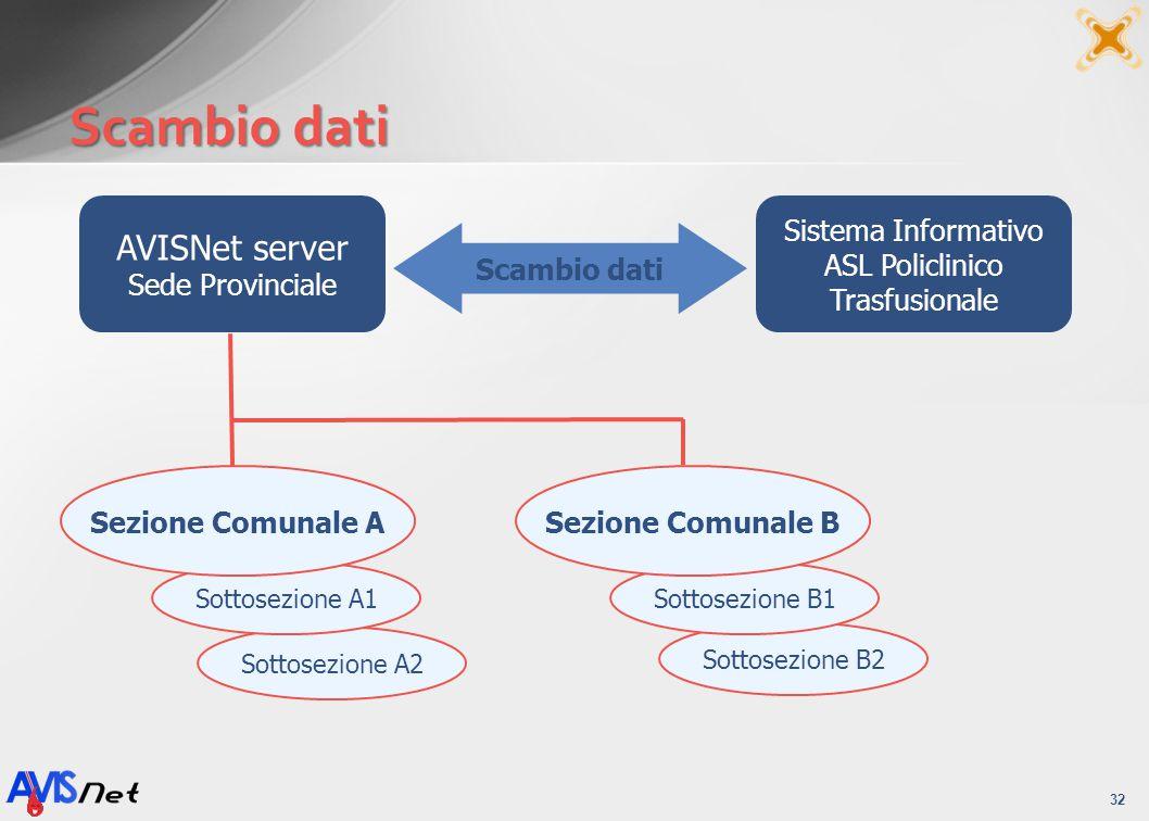 Scambio dati AVISNet server Sede Provinciale Sistema Informativo
