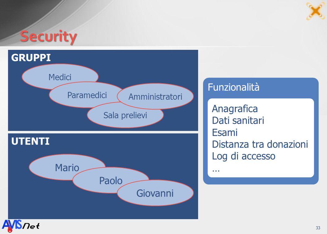Security GRUPPI Funzionalità Anagrafica Dati sanitari Esami