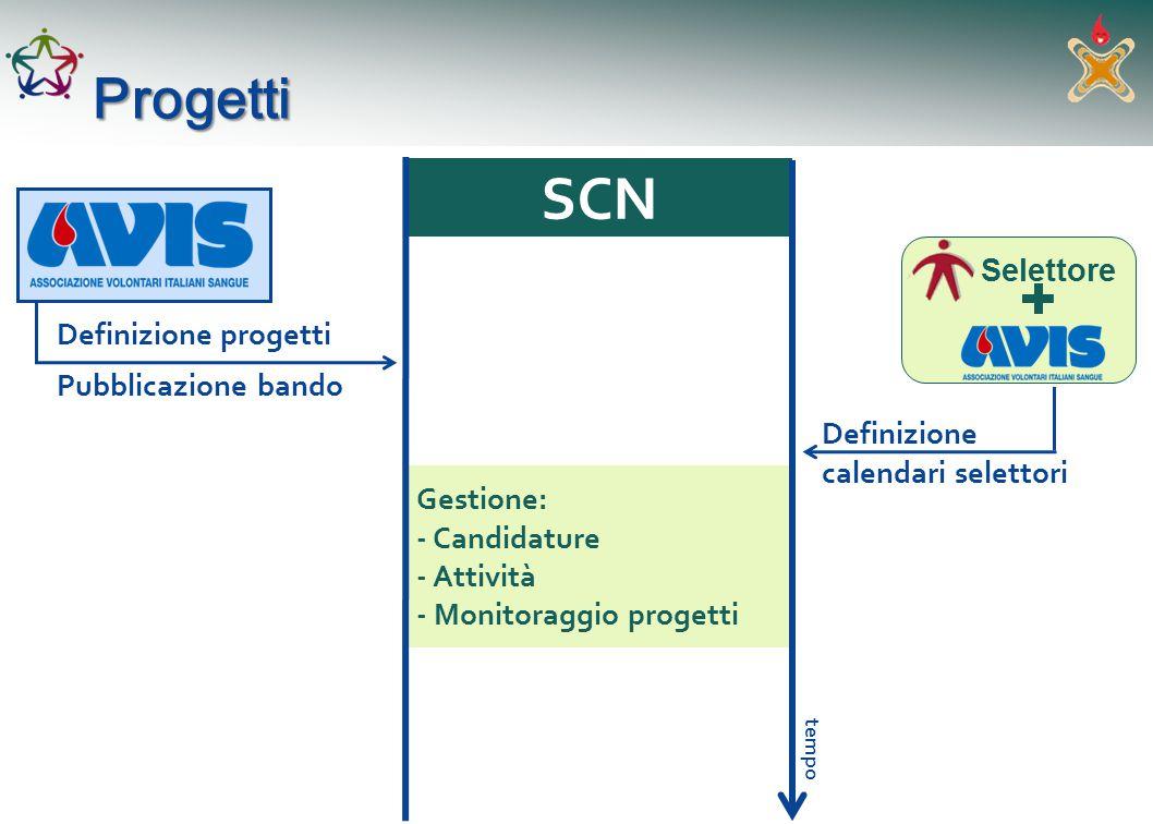 SCN Progetti Selettore Definizione progetti Pubblicazione bando