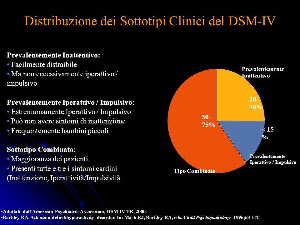 Distribuzione dei Sottotipi Clinici del DSM-IV