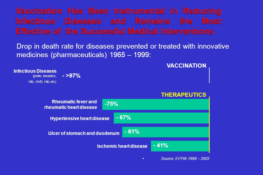 Drop in death rate for diseases prevented or treated with innovative medicines (pharmaceuticals) 1965 – 1999: