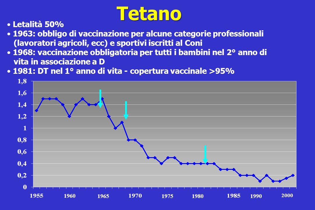 Tetano Letalità 50% 1963: obbligo di vaccinazione per alcune categorie professionali. (lavoratori agricoli, ecc) e sportivi iscritti al Coni.