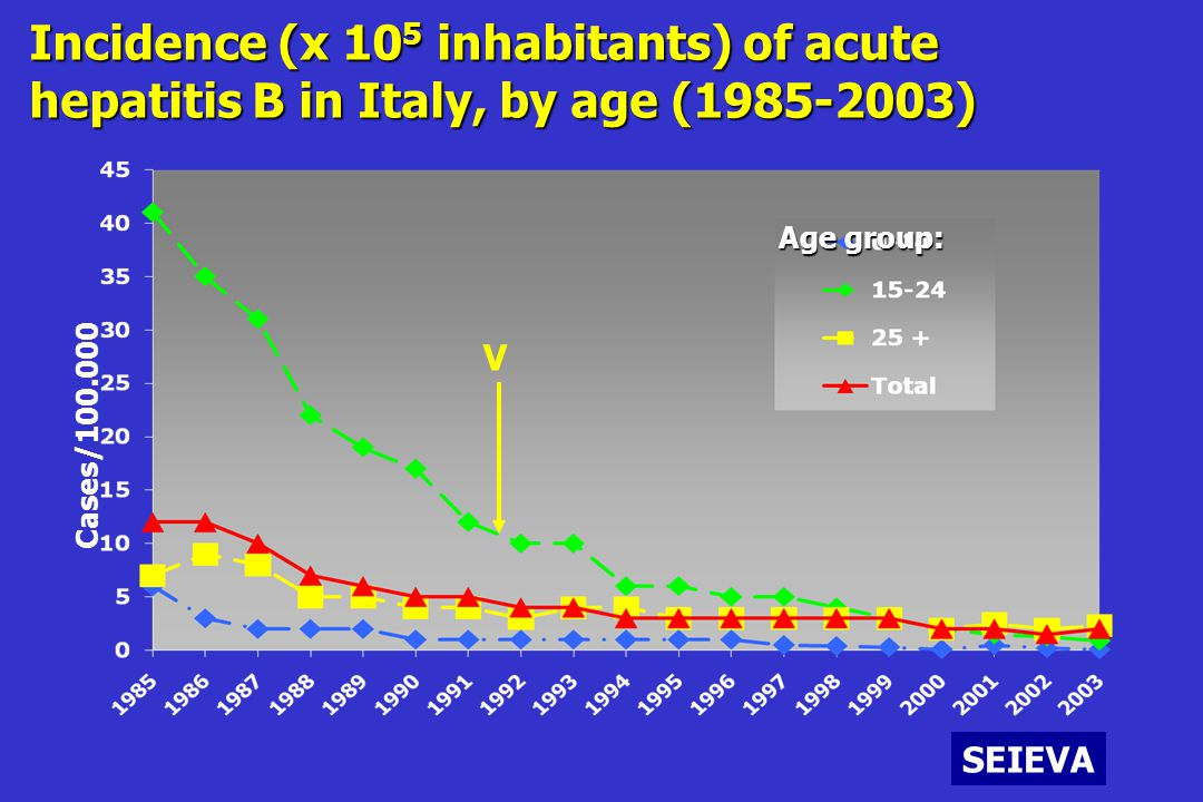 Incidence (x 105 inhabitants) of acute