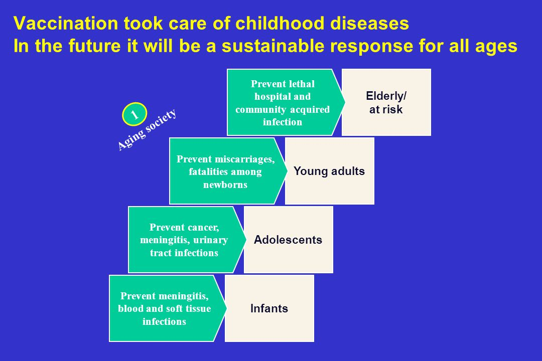 Vaccination took care of childhood diseases In the future it will be a sustainable response for all ages