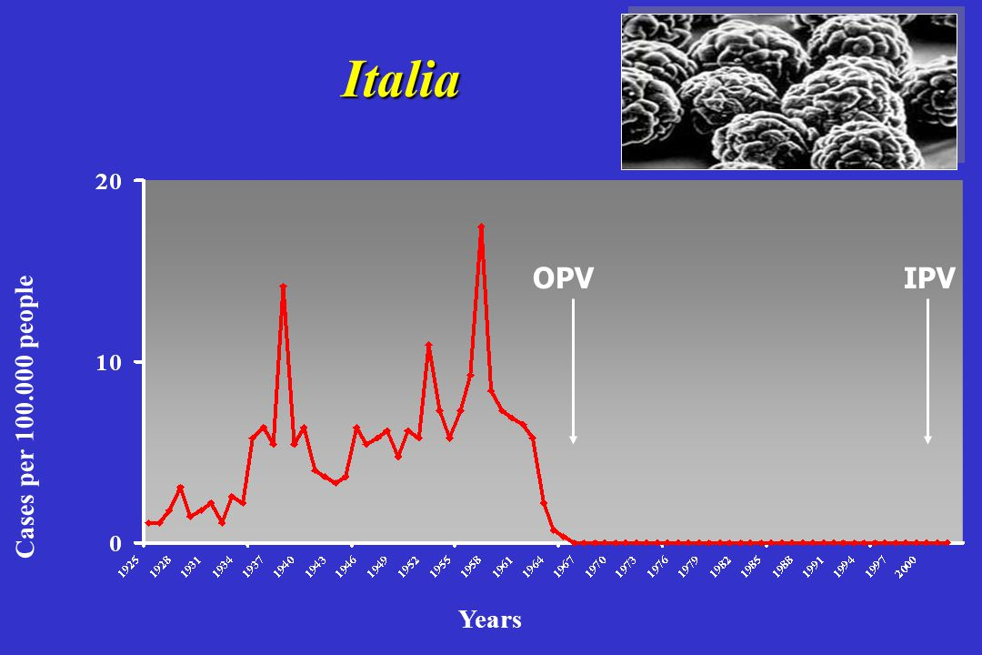 Italia OPV OPV IPV IPV Cases per 100.000 people Years