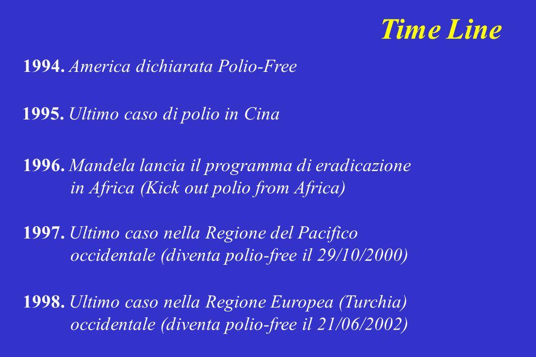 Time Line 1994. America dichiarata Polio-Free