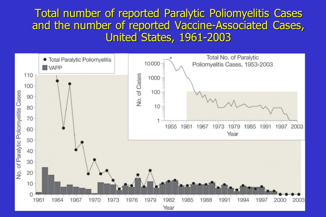 Total number of reported Paralytic Poliomyelitis Cases and the number of reported Vaccine-Associated Cases, United States, 1961-2003