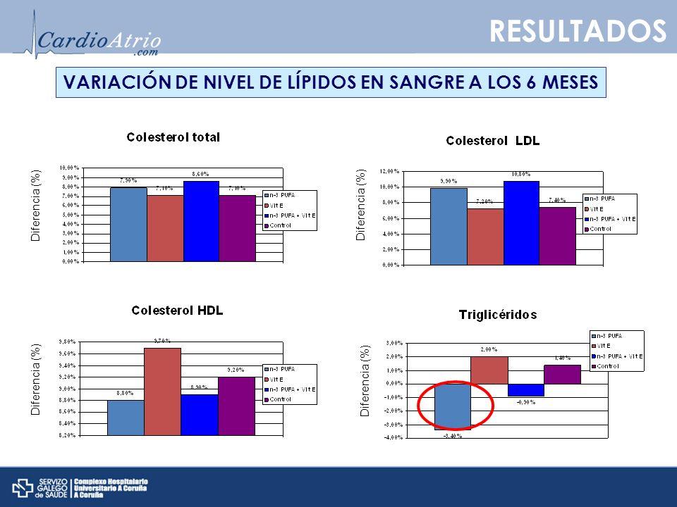 RESULTADOS VARIACIÓN DE NIVEL DE LÍPIDOS EN SANGRE A LOS 6 MESES