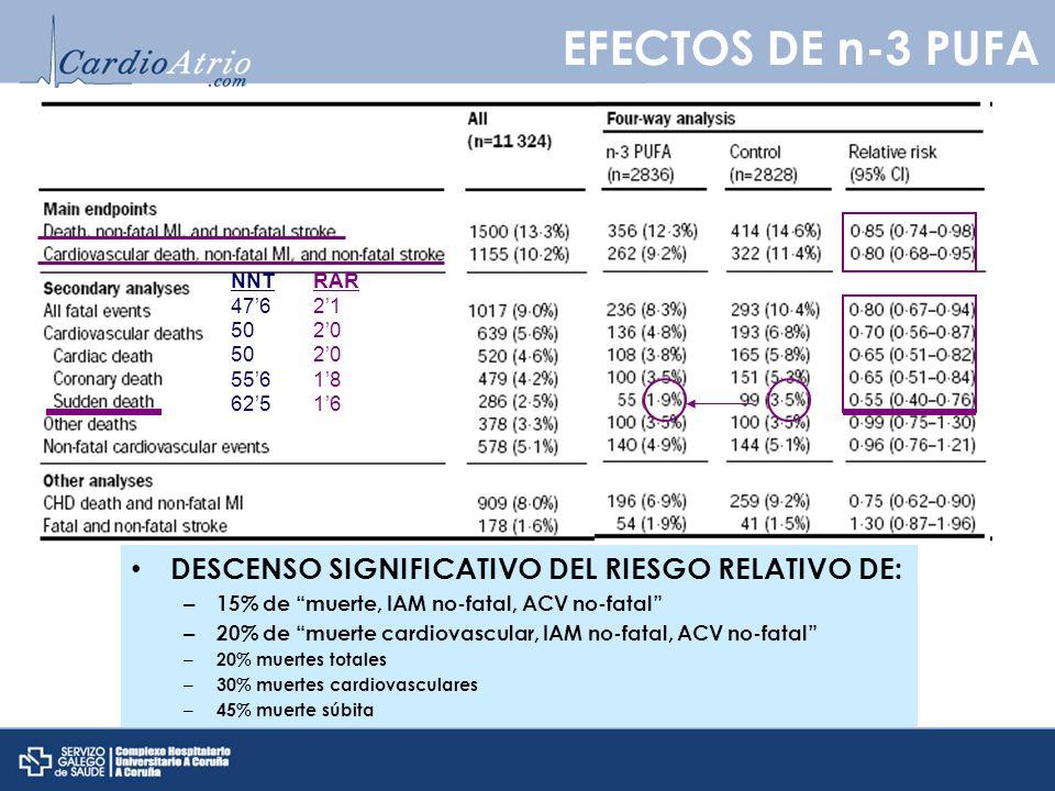 EFECTOS DE n-3 PUFA DESCENSO SIGNIFICATIVO DEL RIESGO RELATIVO DE: NNT
