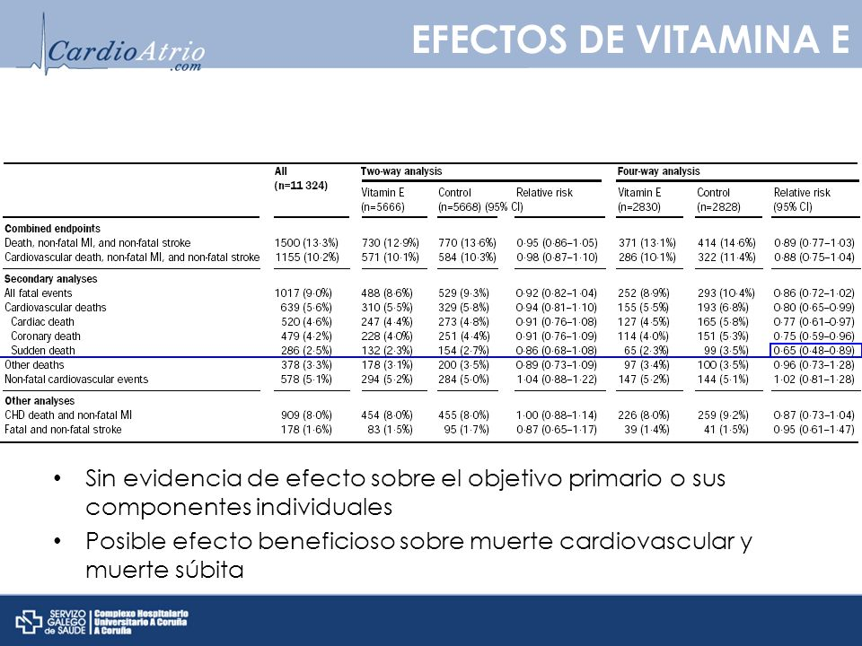 EFECTOS DE VITAMINA E Sin evidencia de efecto sobre el objetivo primario o sus componentes individuales.