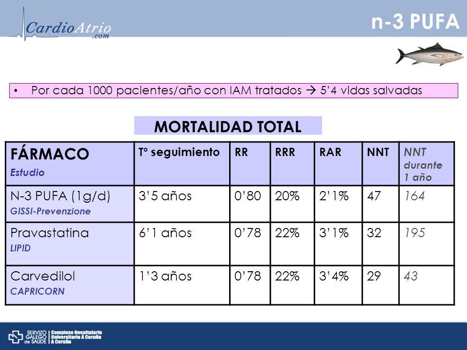 n-3 PUFA FÁRMACO MORTALIDAD TOTAL N-3 PUFA (1g/d) 3'5 años 0'80 20%