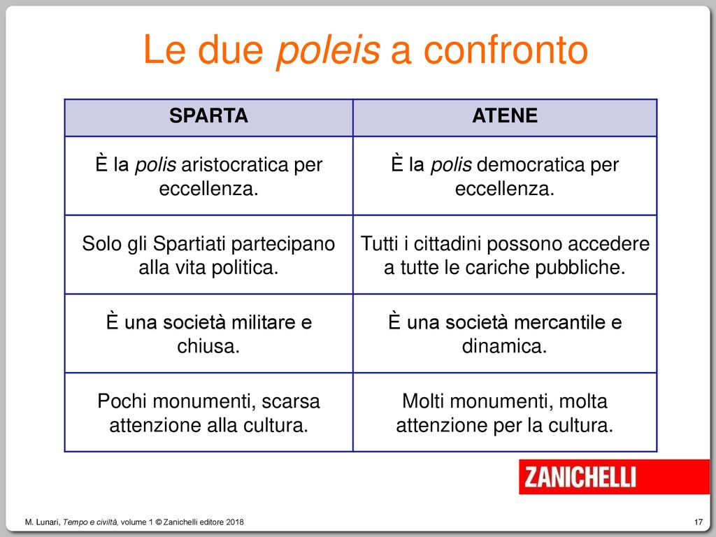 Le due poleis a confronto