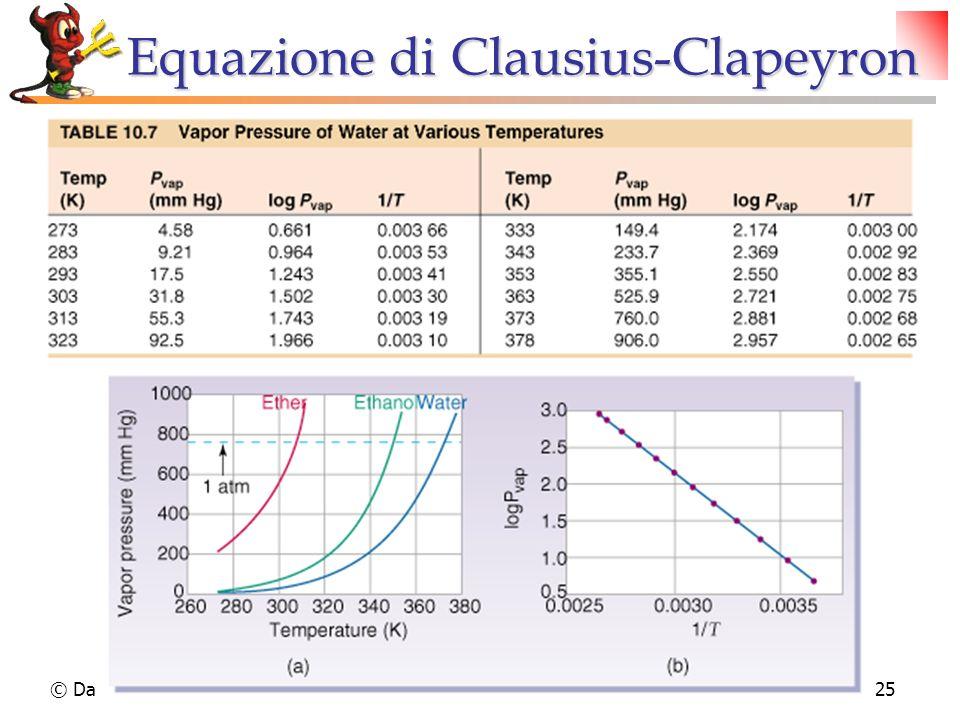 Equazione di Clausius-Clapeyron