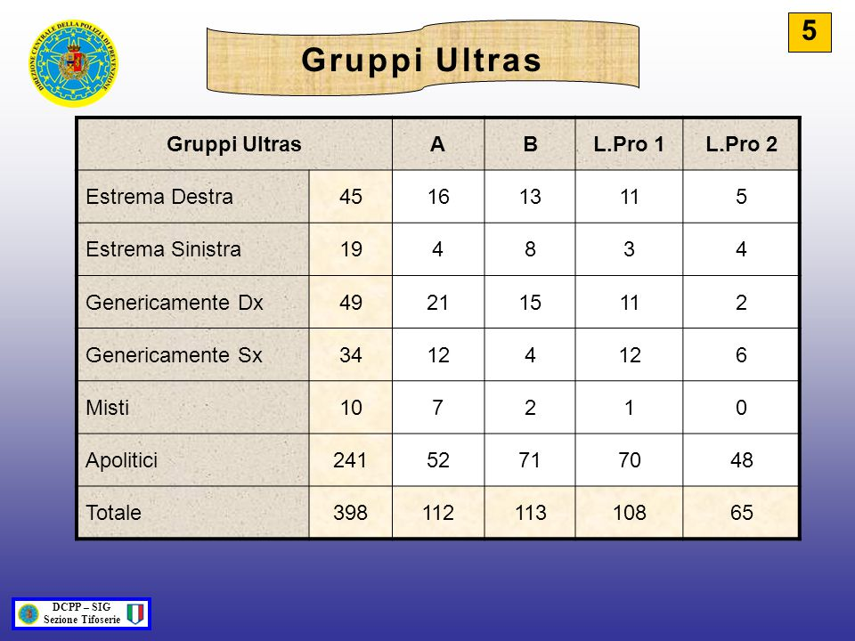 Gruppi Ultras 5 Gruppi Ultras A B L.Pro 1 L.Pro 2 Estrema Destra 45 16