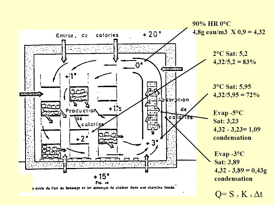 Q= S x K x Δt 90% HR 0°C 4,8g eau/m3 X 0,9 = 4,32 2°C Sat: 5,2