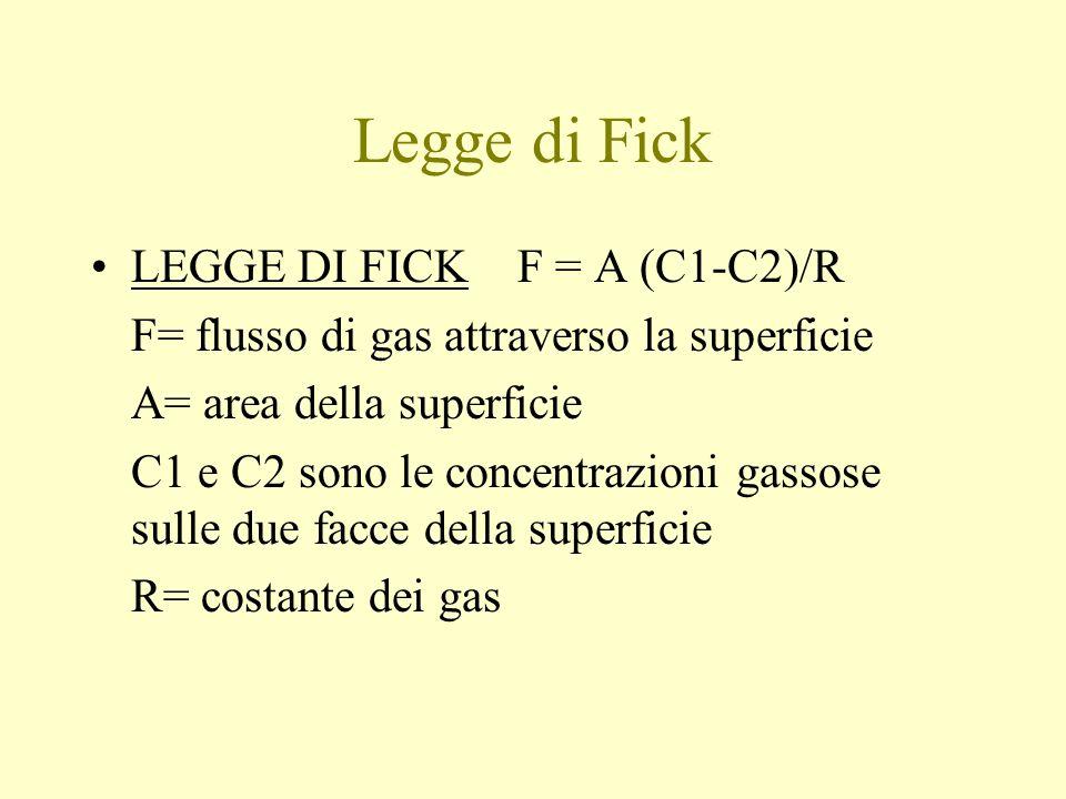 Legge di Fick LEGGE DI FICK F = A (C1-C2)/R