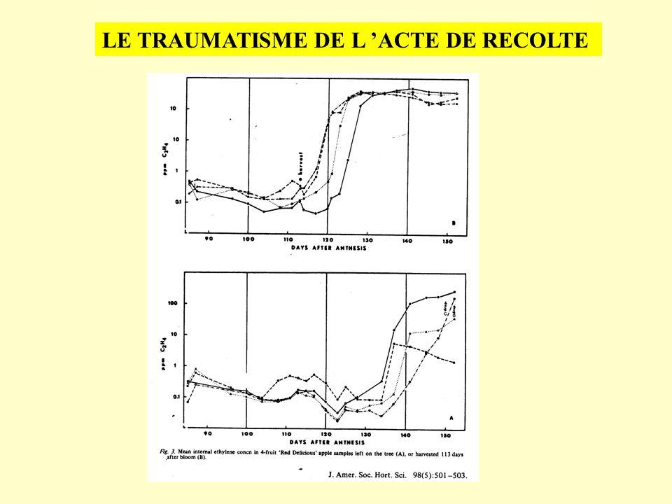 LE TRAUMATISME DE L 'ACTE DE RECOLTE