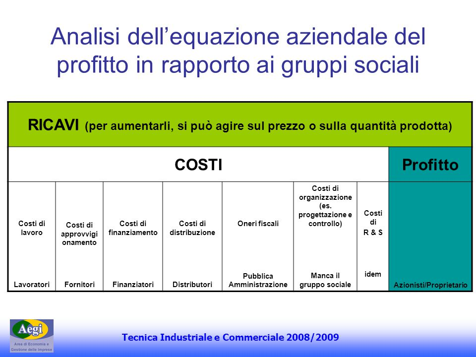 Analisi dell'equazione aziendale del profitto in rapporto ai gruppi sociali