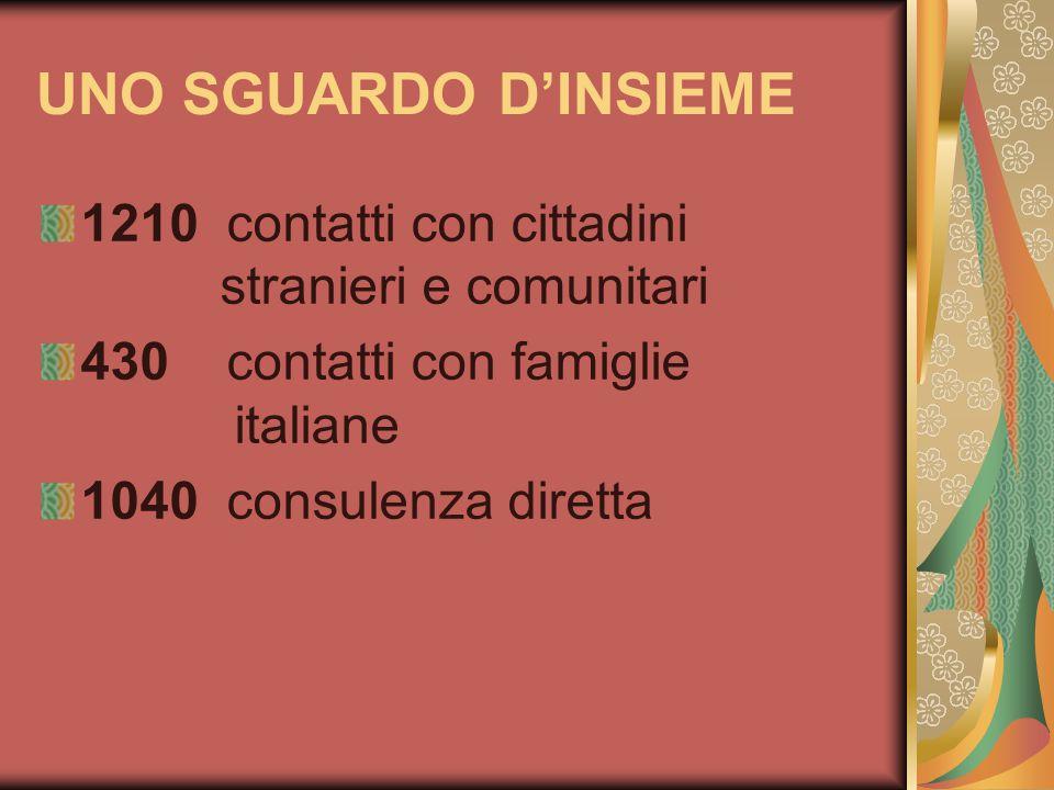 UNO SGUARDO D'INSIEME 1210 contatti con cittadini stranieri e comunitari.
