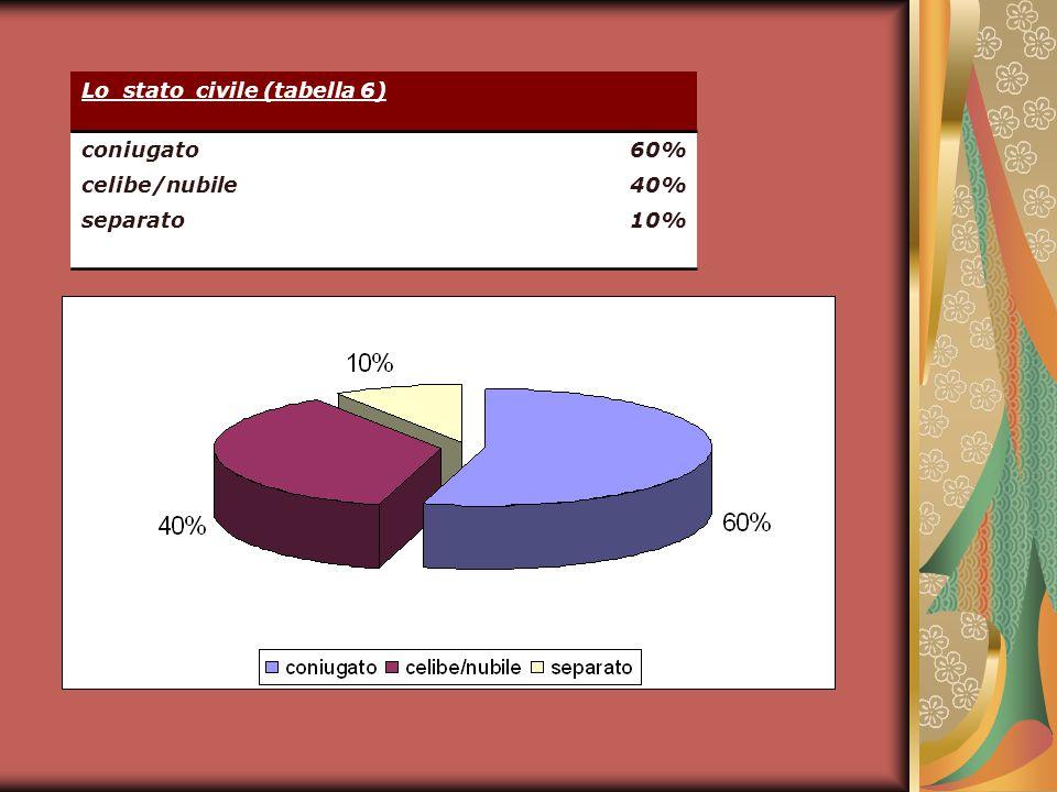 Lo stato civile (tabella 6) coniugato 60% celibe/nubile 40% separato