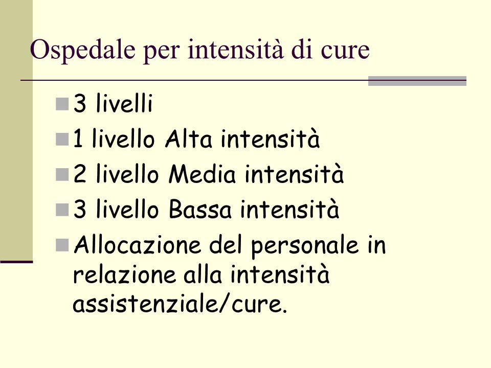 Ospedale per intensità di cure
