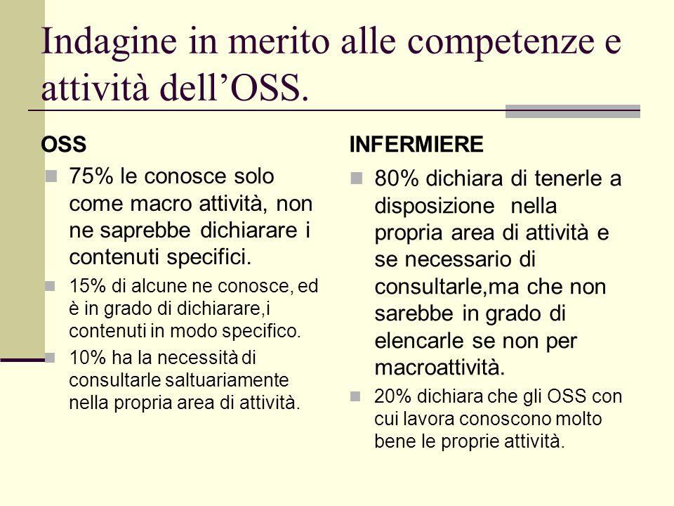 Indagine in merito alle competenze e attività dell'OSS.
