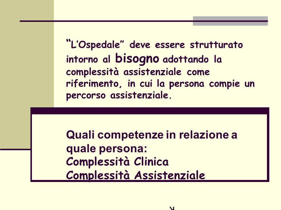 L'Ospedale deve essere strutturato intorno al bisogno adottando la complessità assistenziale come riferimento, in cui la persona compie un percorso assistenziale. Quali competenze in relazione a quale persona: Complessità Clinica Complessità Assistenziale