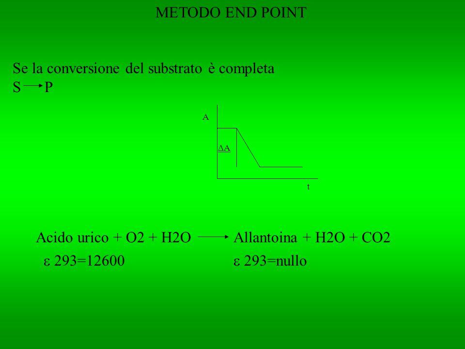 Se la conversione del substrato è completa S P