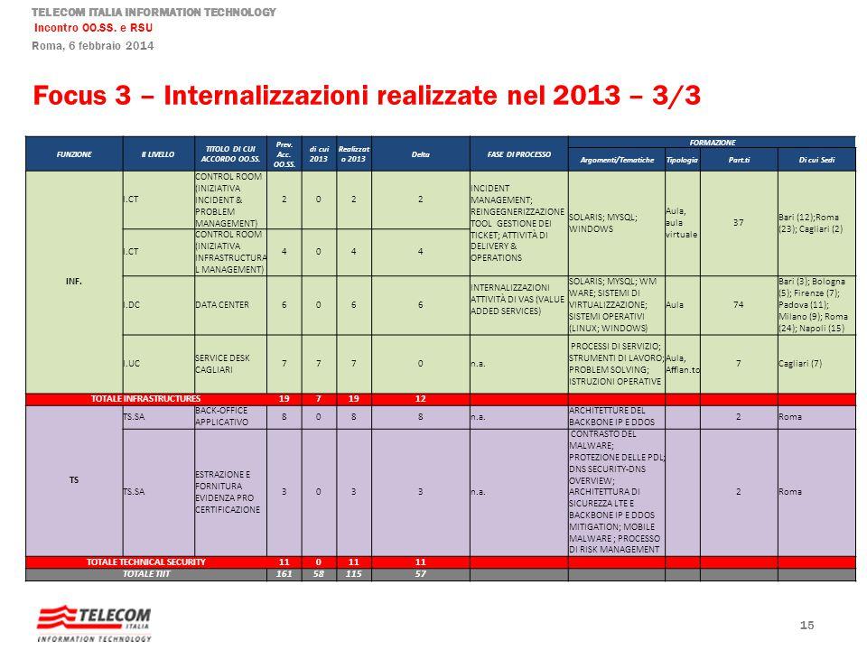 Focus 3 – Internalizzazioni realizzate nel 2013 – 3/3
